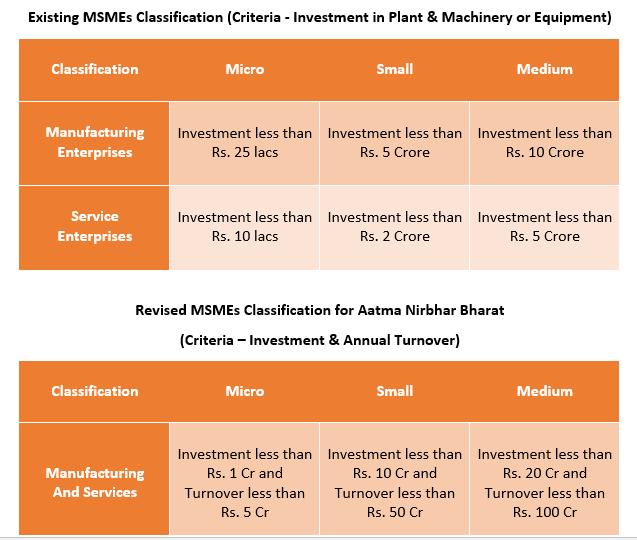 New MSMe definition, MSMe registration