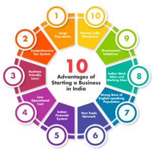 Starting a business in India, Startup India, Government of India, Indian Subsidiary, Ebizfiling, Start a business in India