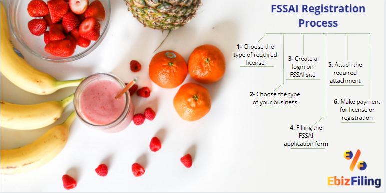 FSSAI registration process, FSSAI registration, FSSAI license, FSSAI for Head Office/Registered Office, Ebizfiling