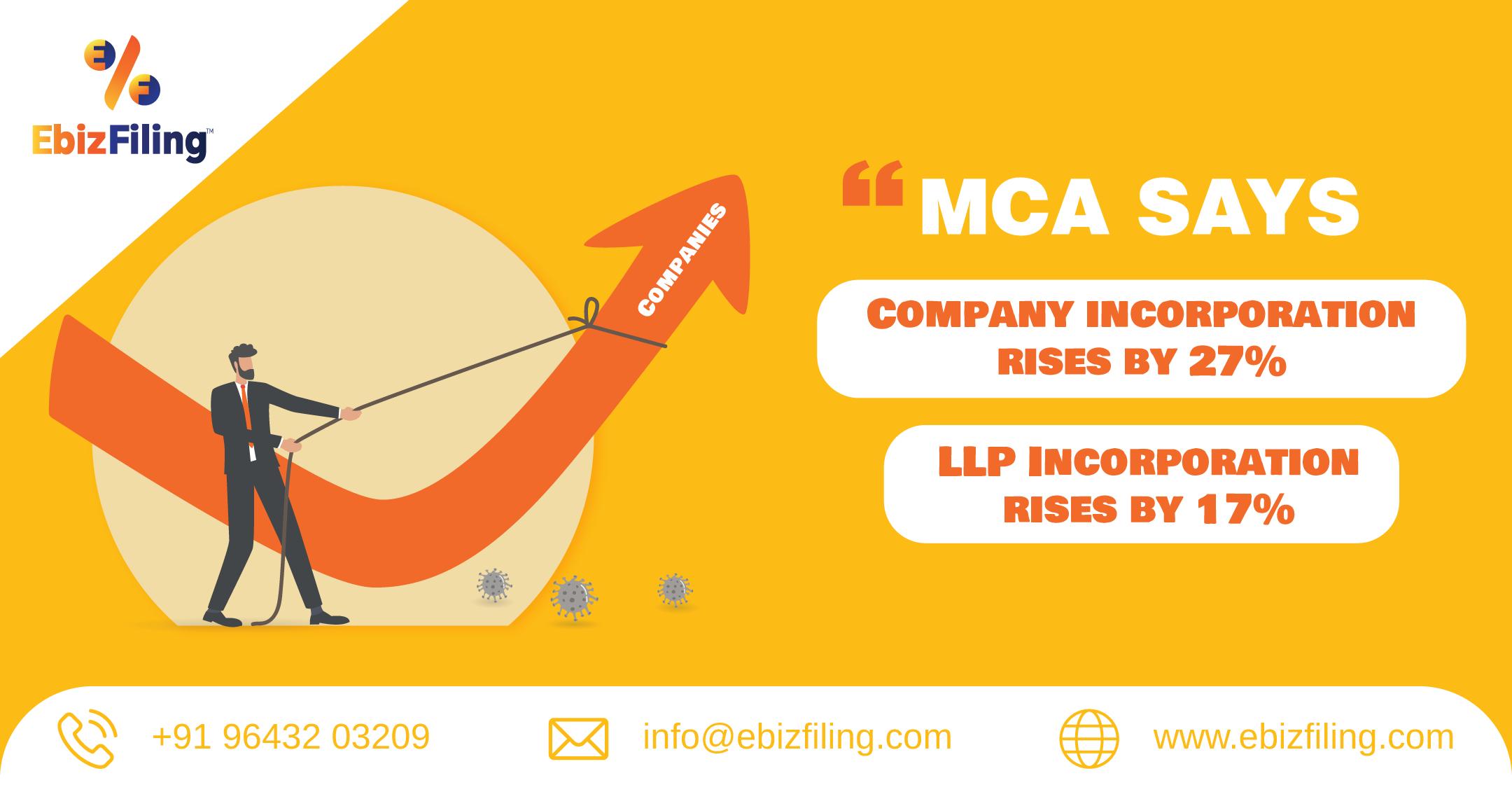 Company incorporation. LLP incorporation, Company incorporation rises by 27%, LLP Incorporation rises by 17%, Ebizfiling, Indian Subsidiary, Ebizfiling